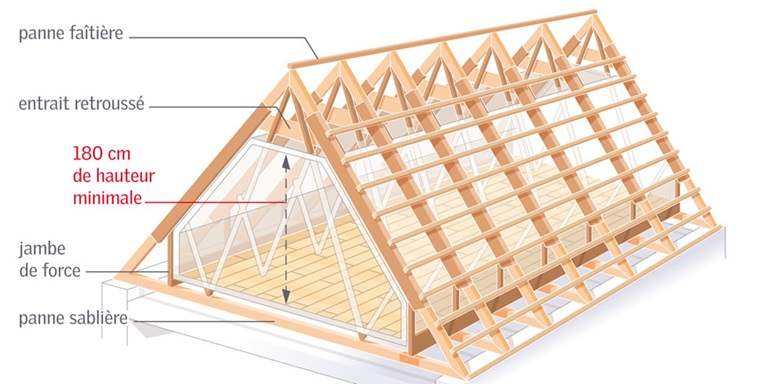 Conseils de r novation et am nagement de combles velux for Plan de comble amenageable